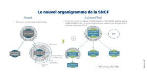 SNCF organigramme